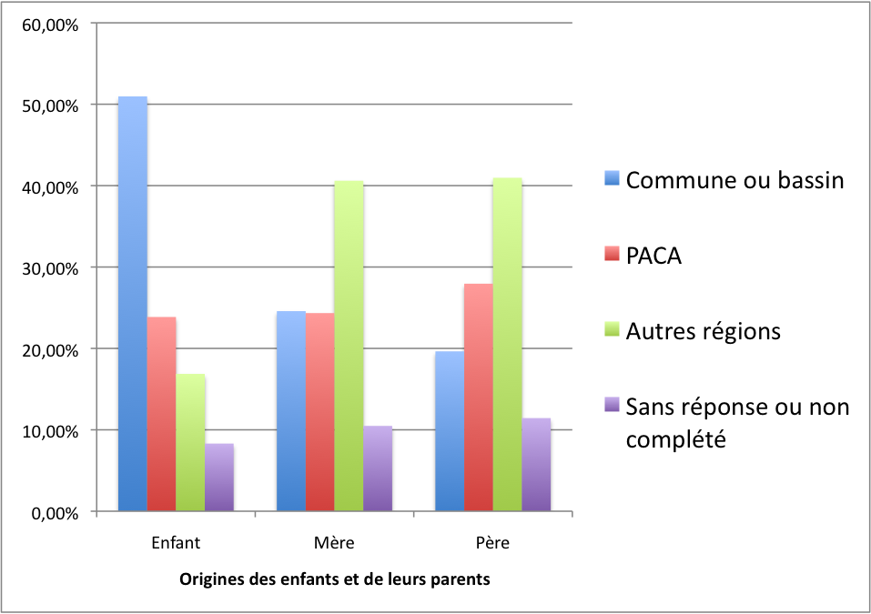 graph origine enfant